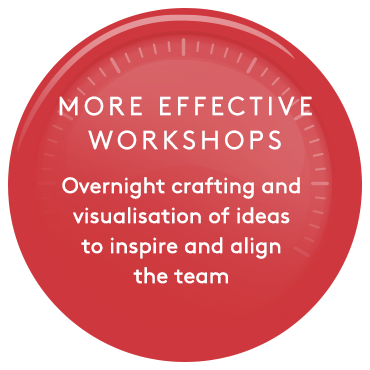 More effective workshops